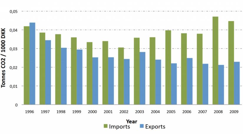 5b0f22b5a Debat: Importen forhindrer 'grøn vækst'