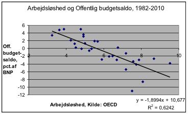 e8e1fb93ec99 ... dominerer den automatiske budgeteffekt beregningerne. En simple  regressionsligning (der ligesom korrelationen ikke må overfortolkes) giver  en indikation ...