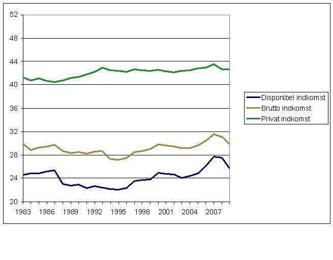 Indkomstulighed målt ved Ginikoefficienten (ækvivalerede indkomster)